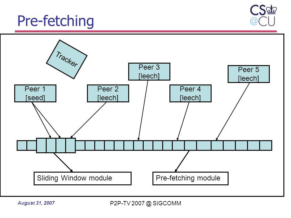 Pre-fetching Peer 1 [seed] Peer 2 [leech] Peer 4 Peer 3 Peer 5 Tracker